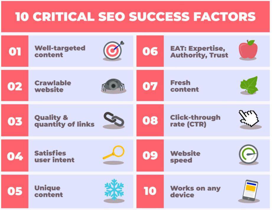 fattori di successo seo