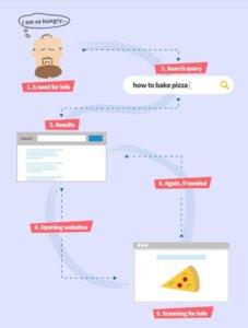 intento di ricerca degli utenti