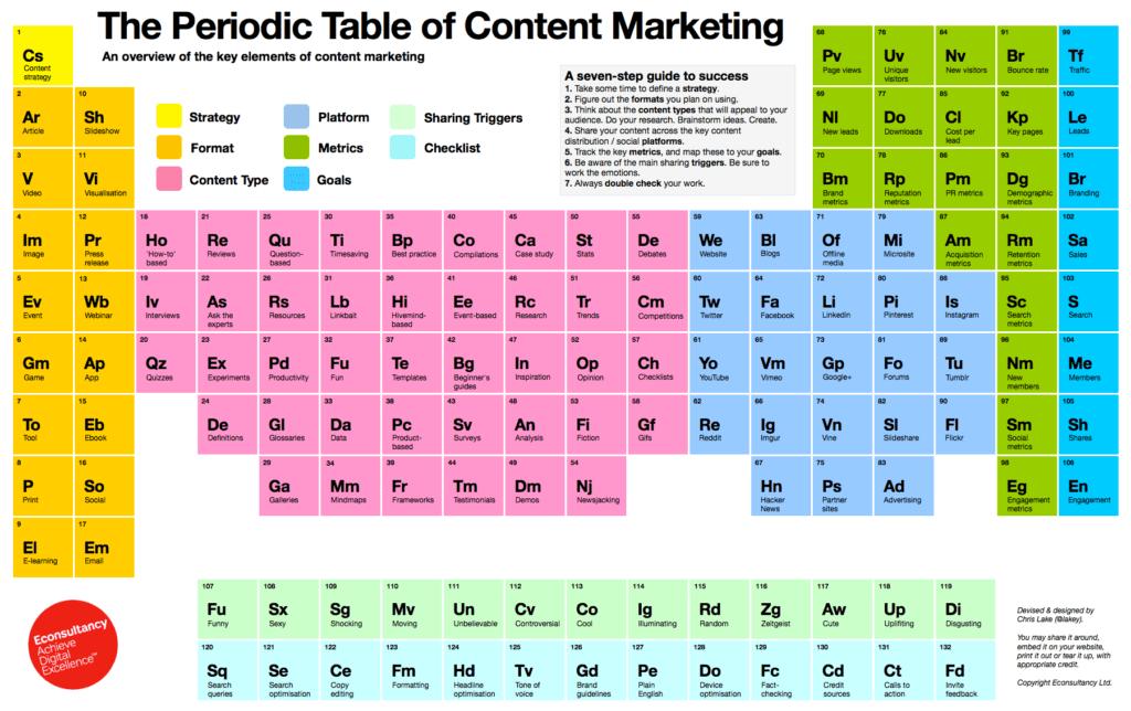 Tavola Periodica della SEO, Content & Digital Marketing