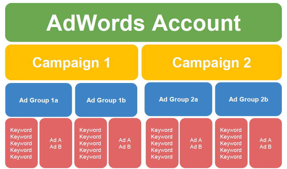 adwords-optimization-optimal-account-structure