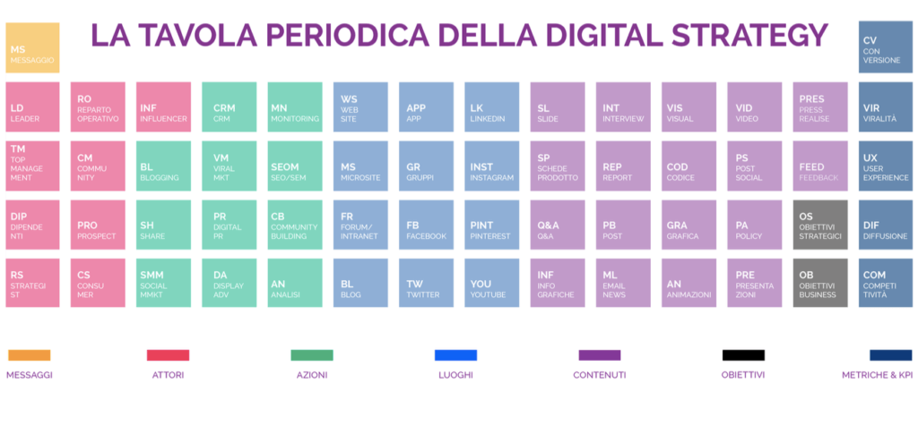 tavola-periodica-digital-strategy-studiosharp